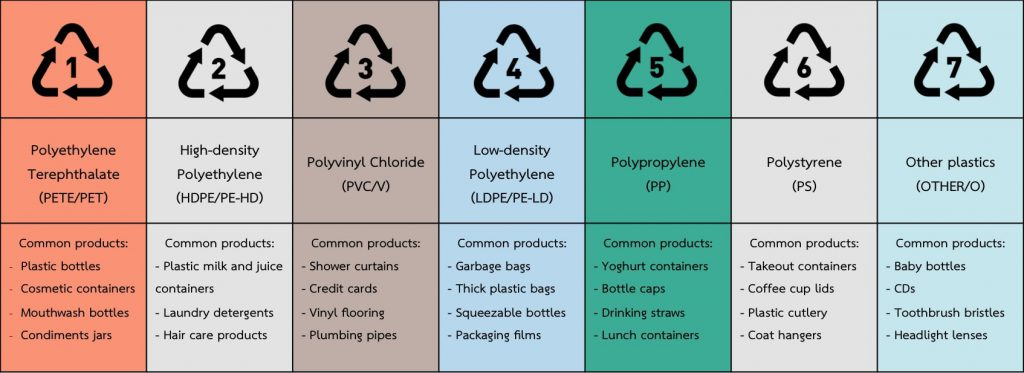 A diagram displaying what products normally falls under the different plastic types